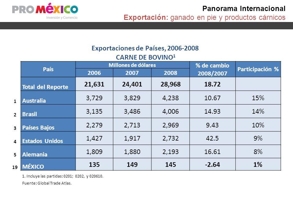 Comercio en México Ganado en pie México: Exportaciones de ANIMALES VIVOS de la Especie Bovina, 2006-2008 País Socio Miles de dólares% de participación % de cambio 2006200720082006200720082008/2007 El Mundo654,956474,264319,862 100.00 -32.56 Estados Unidos654,709473,761319,592 99.96 99.89 99.92 -32.54 Fuente: World Trade Atlas.