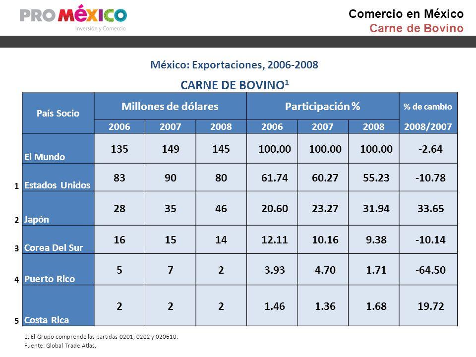 Comercio en México Carne de Bovino México: Exportaciones, 2006-2008 CARNE DE BOVINO 1 País Socio Millones de dólaresParticipación % % de cambio 200620