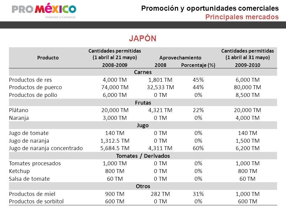 JAPÓN Promoción y oportunidades comerciales Principales mercados Producto Cantidades permitidas (1 abril al 21 mayo)Aprovechamiento Cantidades permiti
