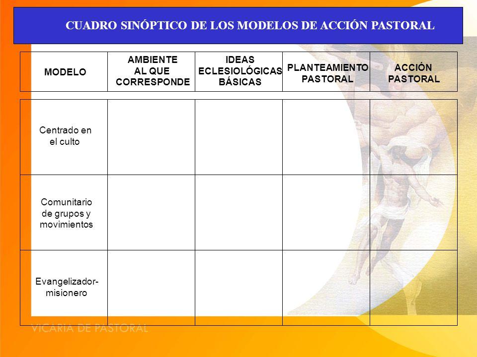 CUADRO SINÓPTICO DE LOS MODELOS DE ACCIÓN PASTORAL MODELO AMBIENTE AL QUE CORRESPONDE IDEAS ECLESIOLÓGICAS BÁSICAS PLANTEAMIENTO PASTORAL ACCIÓN PASTORAL Centrado en el culto Comunitario de grupos y movimientos Evangelizador- misionero
