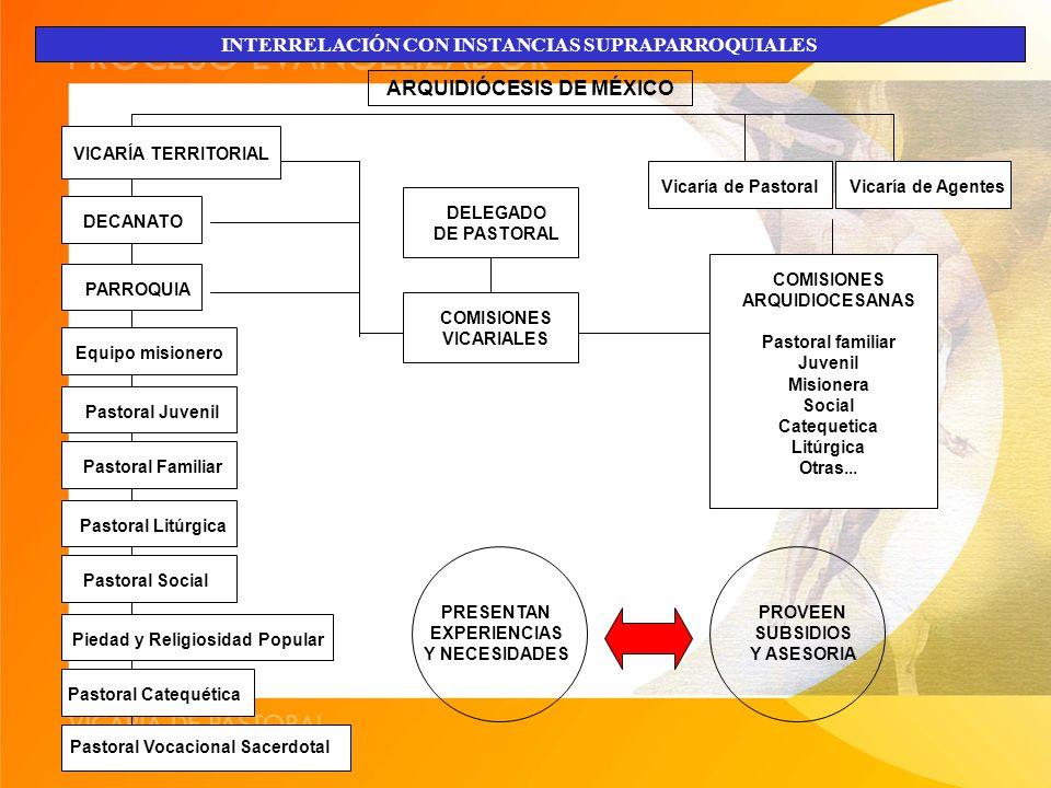 INTERRELACIÓN CON INSTANCIAS SUPRAPARROQUIALES ARQUIDIÓCESIS DE MÉXICO VICARÍA TERRITORIAL DECANATO PARROQUIA Equipo misionero Pastoral Juvenil Pastoral Familiar Pastoral Litúrgica Pastoral Social Piedad y Religiosidad Popular Pastoral Catequética Pastoral Vocacional Sacerdotal DELEGADO DE PASTORAL COMISIONES VICARIALES Vicaría de PastoralVicaría de Agentes PRESENTAN EXPERIENCIAS Y NECESIDADES PROVEEN SUBSIDIOS Y ASESORIA COMISIONES ARQUIDIOCESANAS Pastoral familiar Juvenil Misionera Social Catequetica Litúrgica Otras...