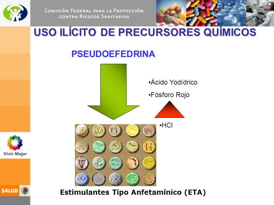 USO ILÍCITO DE PRECURSORES QUÍMICOS PSEUDOEFEDRINA Estimulantes Tipo Anfetamínico (ETA) Ácido Yodídrico Fósforo Rojo HCl