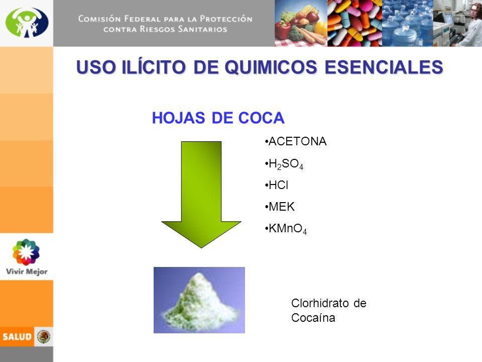 USO ILÍCITO DE QUIMICOS ESENCIALES HOJAS DE COCA Clorhidrato de Cocaína ACETONA H 2 SO 4 HCl MEK KMnO 4