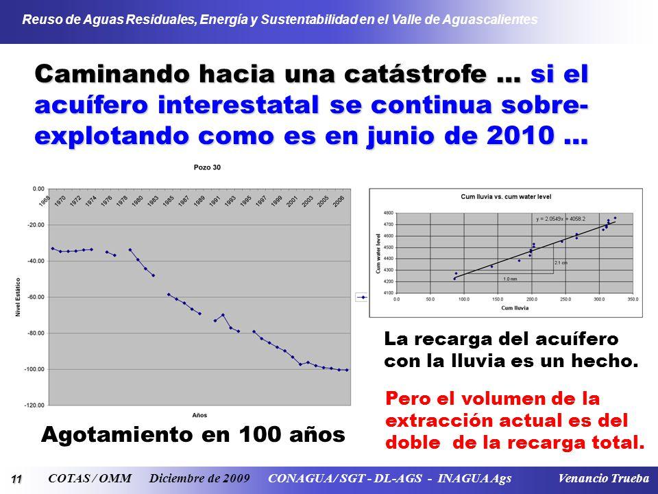 11 Reuso de Aguas Residuales, Energía y Sustentabilidad en el Valle de Aguascalientes COTAS / OMM Diciembre de 2009 CONAGUA / SGT - DL-AGS - INAGUA Ags Venancio Trueba Caminando hacia una catástrofe … si el acuífero interestatal se continua sobre- explotando como es en junio de 2010 … Agotamiento en 100 años La recarga del acuífero con la lluvia es un hecho.