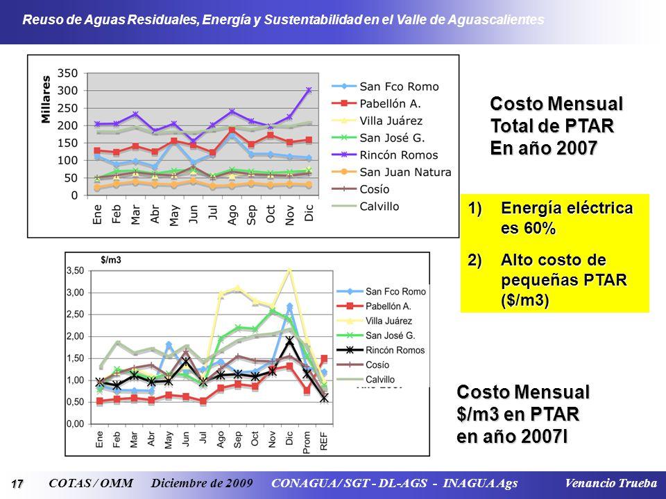 17 Reuso de Aguas Residuales, Energía y Sustentabilidad en el Valle de Aguascalientes COTAS / OMM Diciembre de 2009 CONAGUA / SGT - DL-AGS - INAGUA Ags Venancio Trueba Costo Mensual Total de PTAR En año 2007 Costo Mensual $/m3 en PTAR en año 2007l 1)Energía eléctrica es 60% 2)Alto costo de pequeñas PTAR ($/m3)