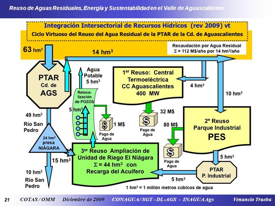 21 Reuso de Aguas Residuales, Energía y Sustentabilidad en el Valle de Aguascalientes COTAS / OMM Diciembre de 2009 CONAGUA / SGT - DL-AGS - INAGUA Ag