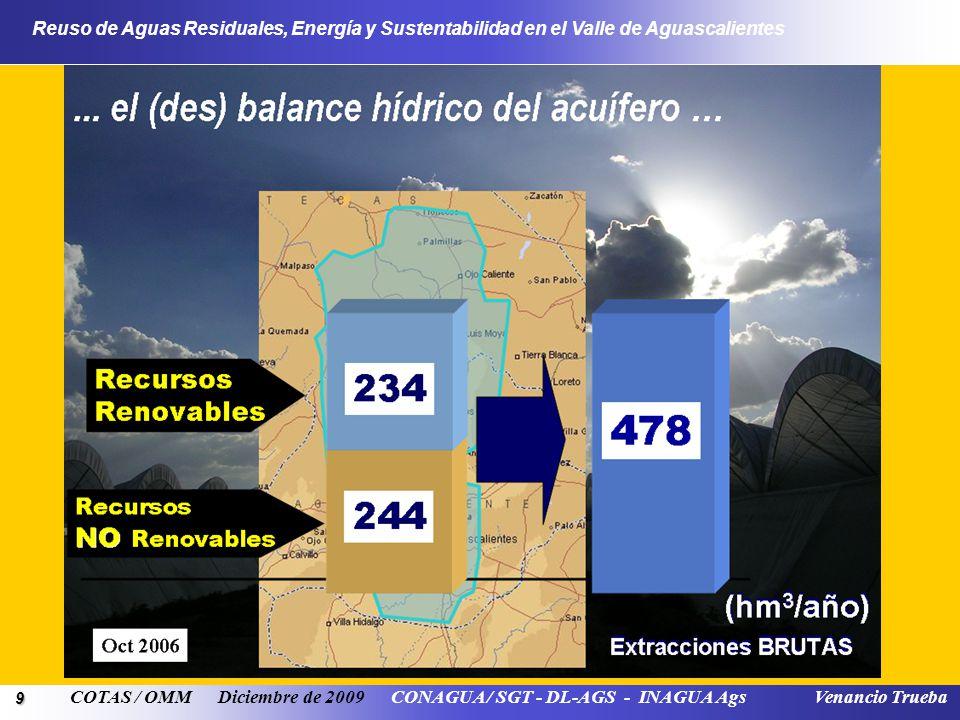 9 Reuso de Aguas Residuales, Energía y Sustentabilidad en el Valle de Aguascalientes COTAS / OMM Diciembre de 2009 CONAGUA / SGT - DL-AGS - INAGUA Ags Venancio Trueba