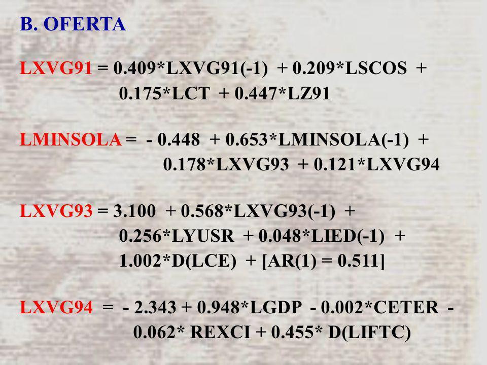 B. OFERTA LXVG91 = 0.409*LXVG91(-1) + 0.209*LSCOS + 0.175*LCT + 0.447*LZ91 LMINSOLA = - 0.448 + 0.653*LMINSOLA(-1) + 0.178*LXVG93 + 0.121*LXVG94 LXVG9
