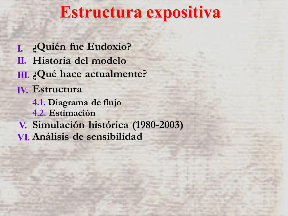 ¿Quién fue Eudoxio? Historia del modelo ¿Qué hace actualmente? Estructura 4.1. Diagrama de flujo 4.2. Estimación Simulación histórica (1980-2003) Anál