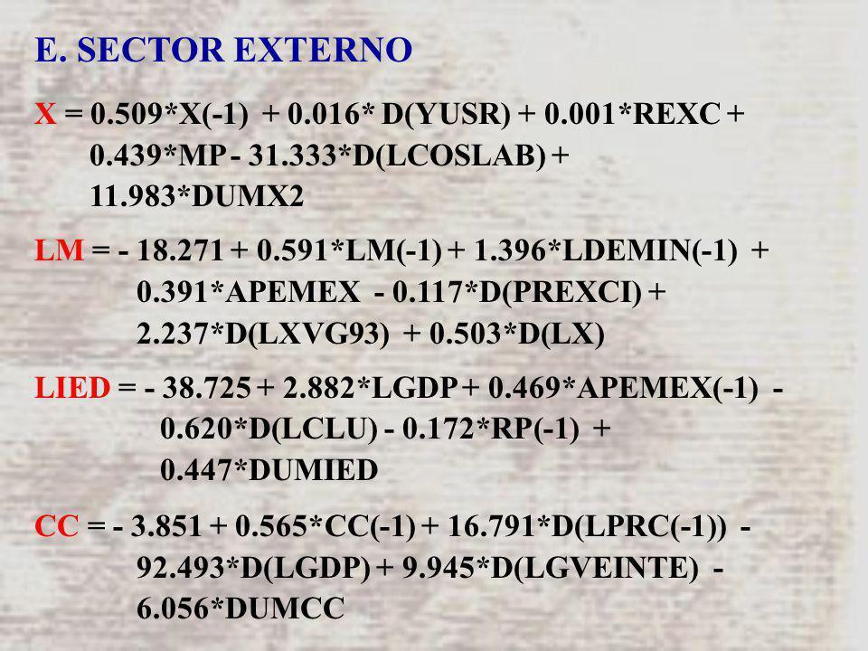 E. SECTOR EXTERNO X = 0.509*X(-1) + 0.016* D(YUSR) + 0.001*REXC + 0.439*MP - 31.333*D(LCOSLAB) + 11.983*DUMX2 LM = - 18.271 + 0.591*LM(-1) + 1.396*LDE