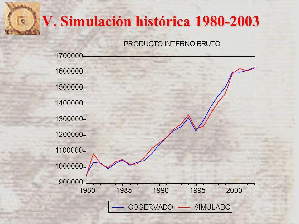 V. Simulación histórica 1980-2003 900000 1000000 1100000 1200000 1300000 1400000 1500000 1600000 1700000 19801985199019952000 OBSERVADOSIMULADO PRODUC
