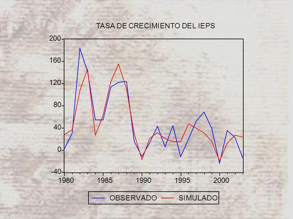 -40 0 40 80 120 160 200 19801985199019952000 OBSERVADOSIMULADO TASA DE CRECIMIENTO DEL IEPS