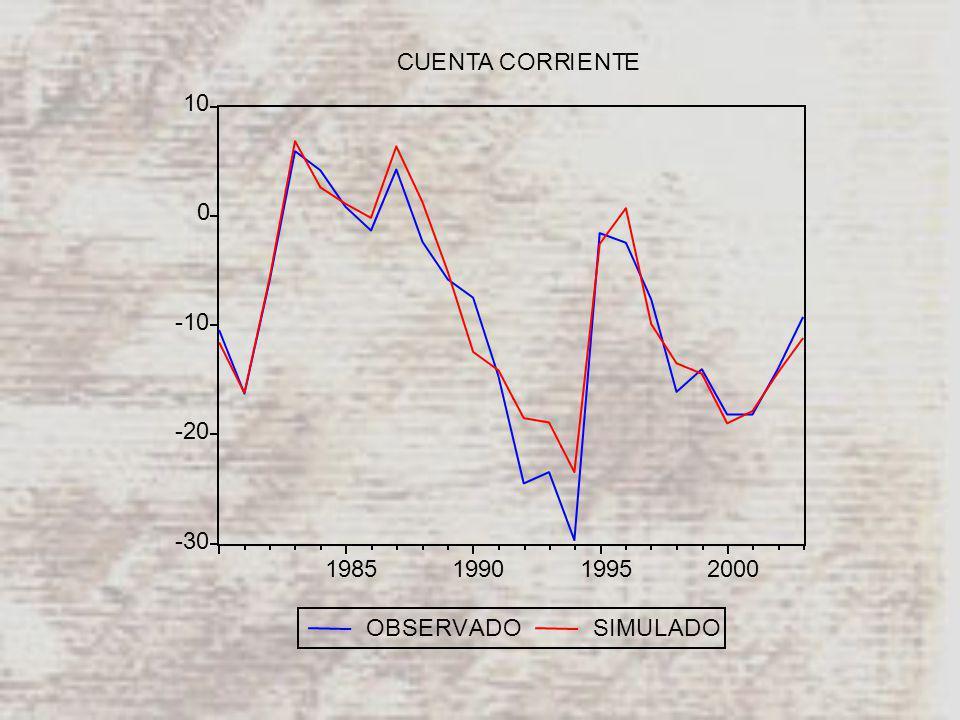 -30 -20 -10 0 10 1985199019952000 OBSERVADOSIMULADO CUENTA CORRIENTE