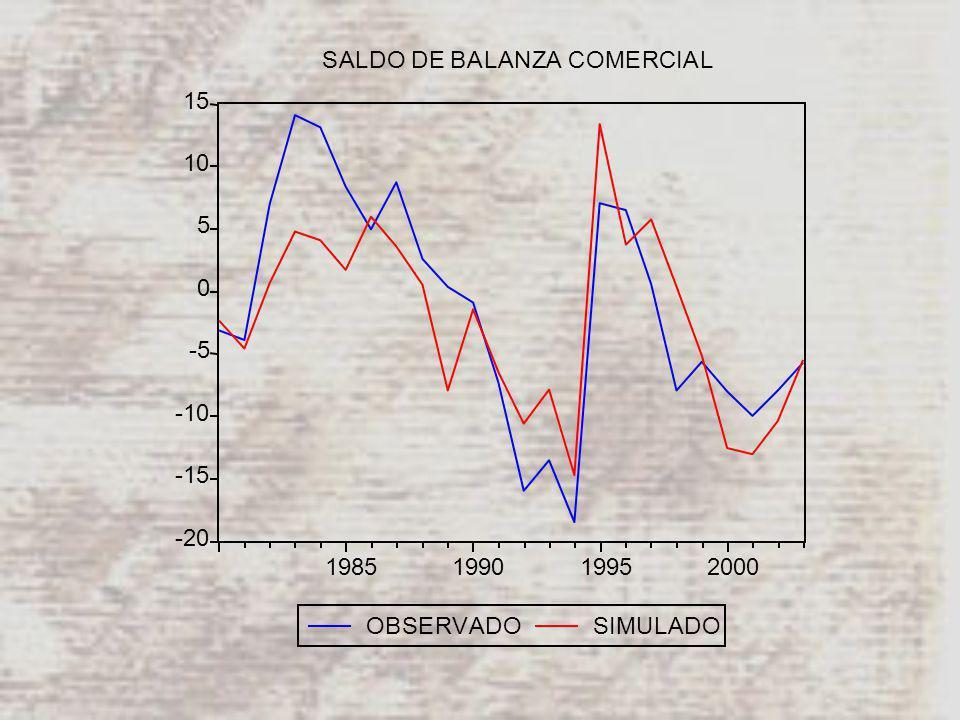 -20 -15 -10 -5 0 5 10 15 1985199019952000 OBSERVADOSIMULADO SALDO DE BALANZA COMERCIAL