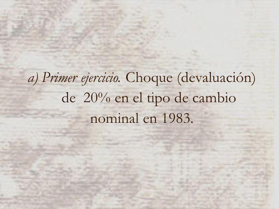 a)Primer ejercicio. Choque (devaluación) de 20% en el tipo de cambio nominal en 1983.