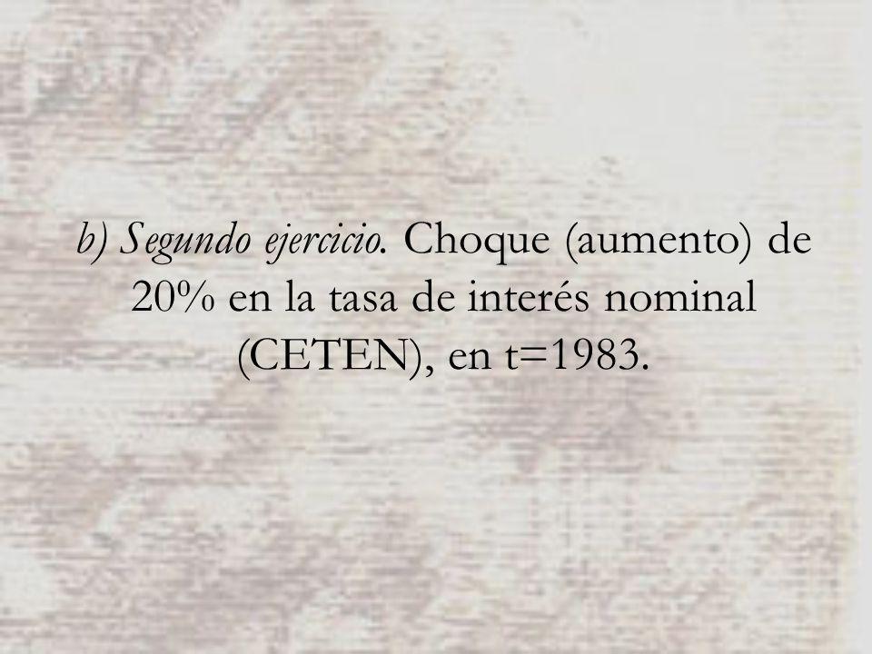 b) Segundo ejercicio. Choque (aumento) de 20% en la tasa de interés nominal (CETEN), en t=1983.