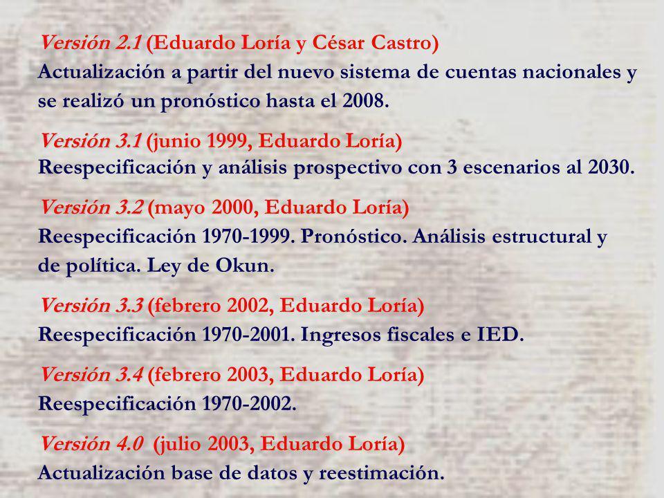 Versión 2.1 Versión 2.1 (Eduardo Loría y César Castro) Actualización a partir del nuevo sistema de cuentas nacionales y se realizó un pronóstico hasta el 2008.