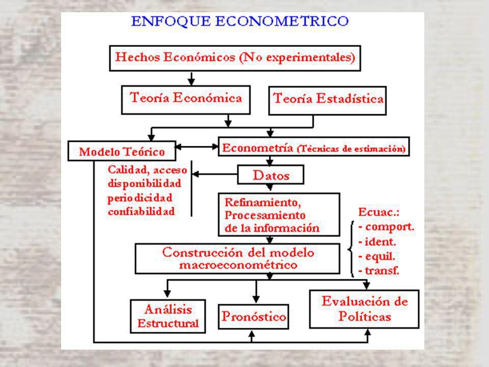 -40 0 40 80 120 160 19801985199019952000 OBSERVADOSIMULADO TASA DE CRECIMIENTO DEL IVA