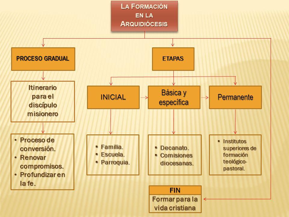 Itinerario para el discípulo misionero L A F ORMACIÓN EN LA A RQUIDIÓCESIS Básica y específica Permanente Familia.