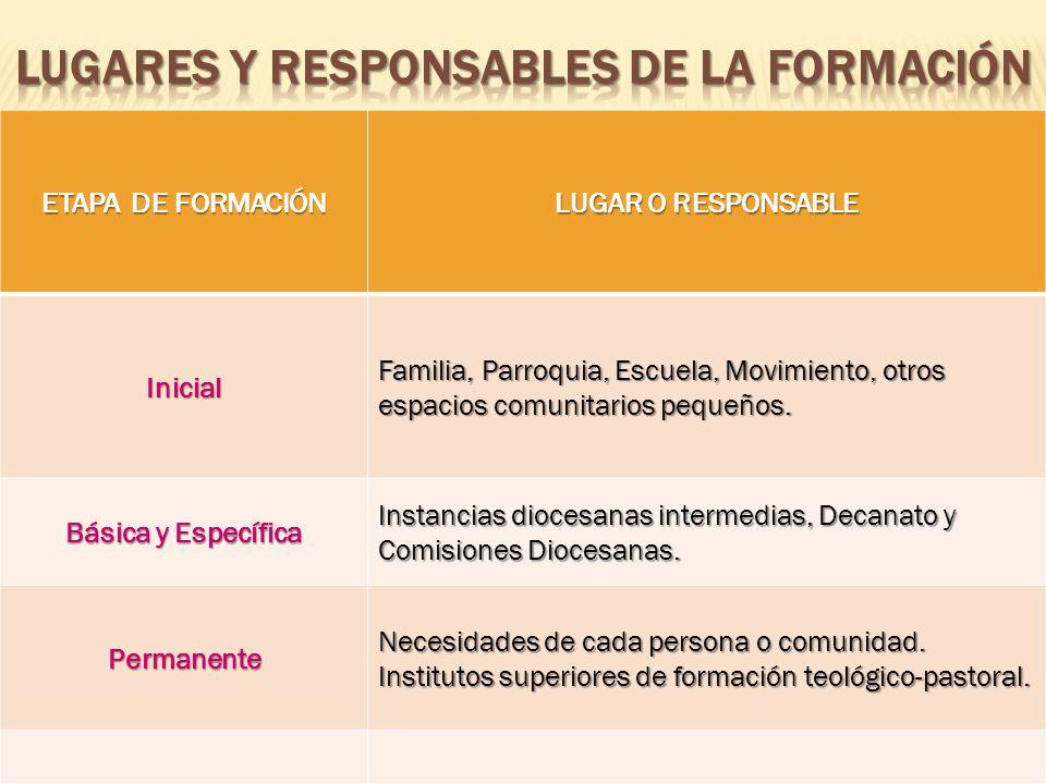 ETAPA DE FORMACIÓN LUGAR O RESPONSABLE Inicial Familia, Parroquia, Escuela, Movimiento, otros espacios comunitarios pequeños.