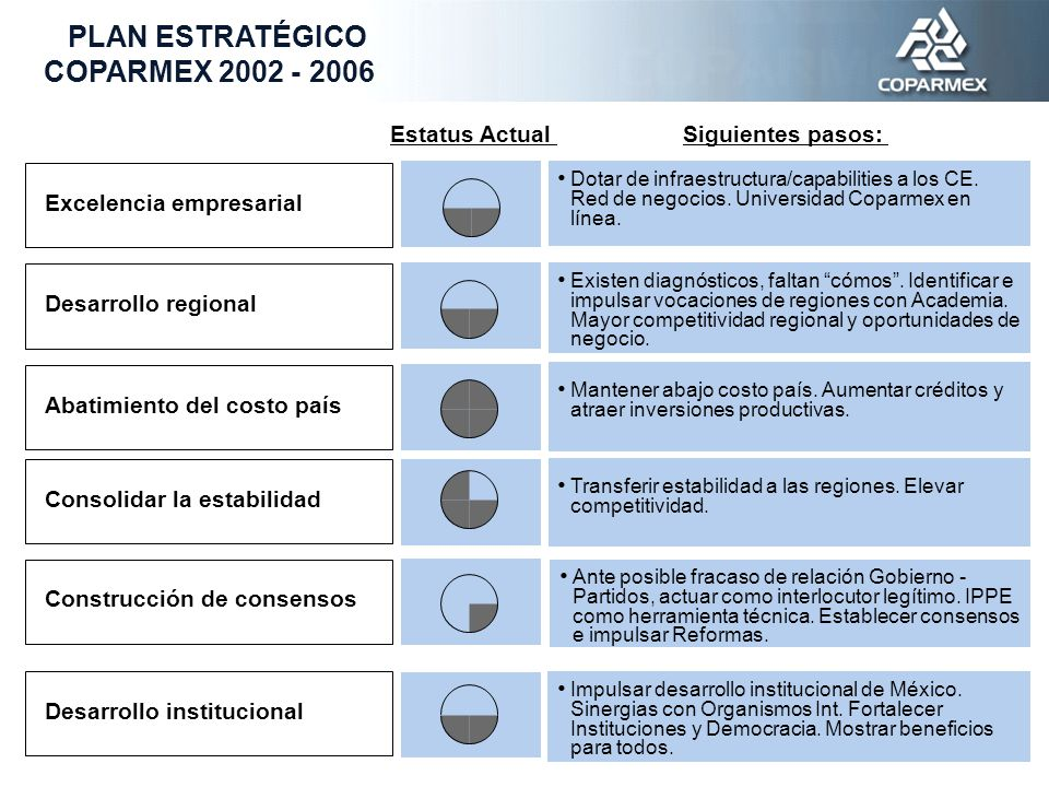 Excelencia empresarial Desarrollo regional Abatimiento del costo país Consolidar la estabilidad Construcción de consensos Desarrollo institucional PLAN ESTRATÉGICO COPARMEX 2002 - 2006 Dotar de infraestructura/capabilities a los CE.