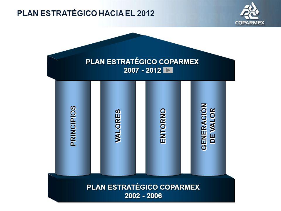 PLAN ESTRATÉGICO COPARMEX 2002 - 2006 PLAN ESTRATÉGICO COPARMEX 2002 - 2006 VALORES ENTORNO GENERACIÓN DE VALOR GENERACIÓN DE VALOR PRINCIPIOS PLAN ESTRATÉGICO COPARMEX 2007 - 2012 PLAN ESTRATÉGICO COPARMEX 2007 - 2012 PLAN ESTRATÉGICO HACIA EL 2012
