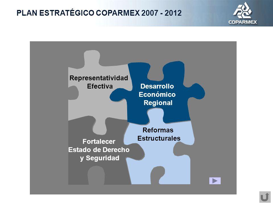 aaa Reformas Estructurales Representatividad Efectiva Fortalecer Estado de Derecho y Seguridad Desarrollo Económico Regional PLAN ESTRATÉGICO COPARMEX 2007 - 2012