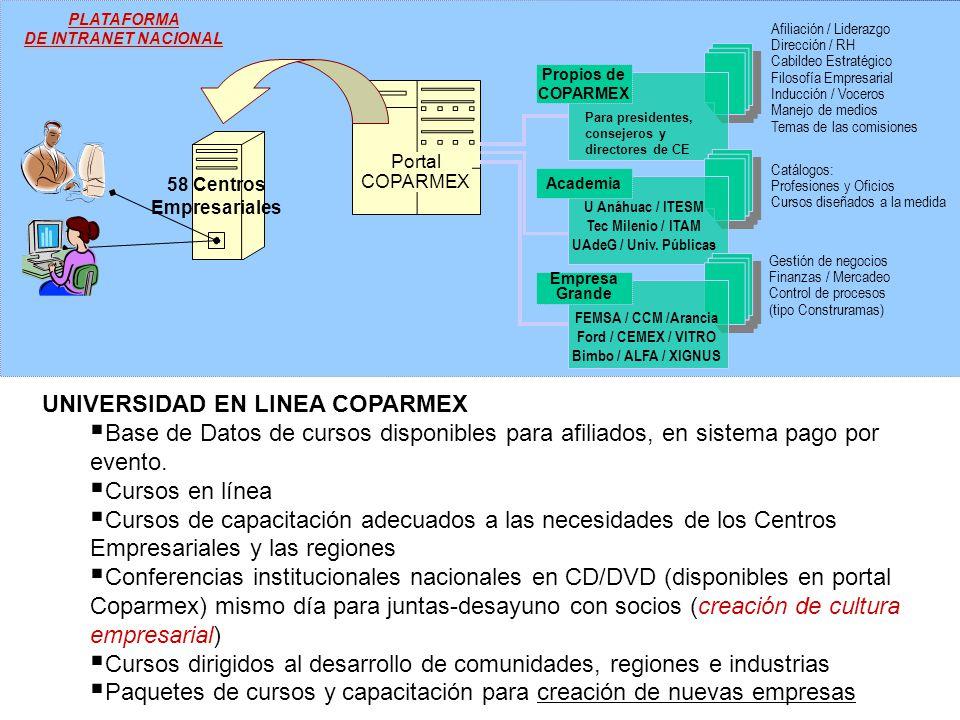 Propios de COPARMEX Portal COPARMEX Academia Empresa Grande U Anáhuac / ITESM Tec Milenio / ITAM UAdeG / Univ.