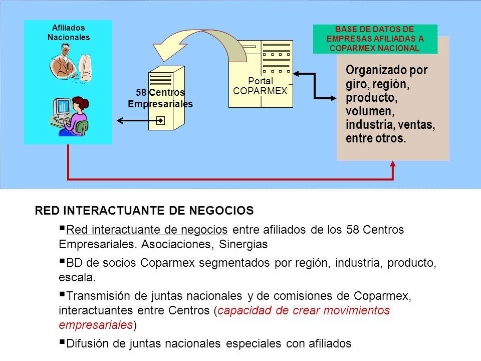 BASE DE DATOS DE EMPRESAS AFILIADAS A COPARMEX NACIONAL Portal COPARMEX 58 Centros Empresariales RED INTERACTUANTE DE NEGOCIOS Red interactuante de negocios entre afiliados de los 58 Centros Empresariales.