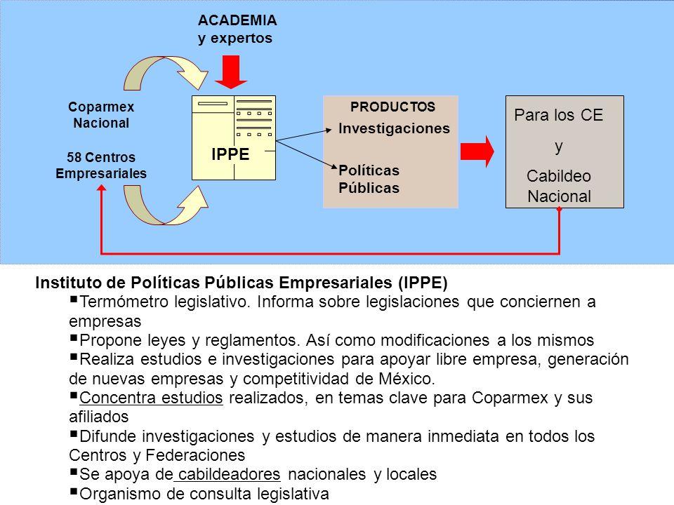 IPPE Investigaciones 58 Centros Empresariales Instituto de Políticas Públicas Empresariales (IPPE) Termómetro legislativo.