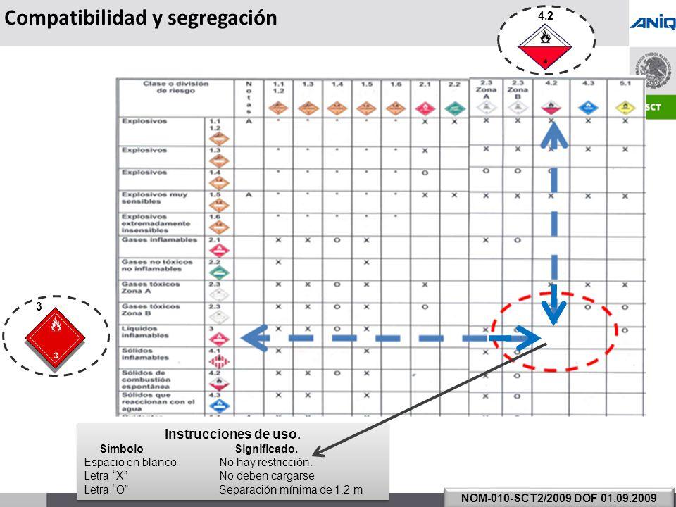 S UBSECRETARÍA DE T RANSPORTE Compatibilidad y segregación NOM-010-SCT2/2009 DOF 01.09.2009 3 4.2 Instrucciones de uso.