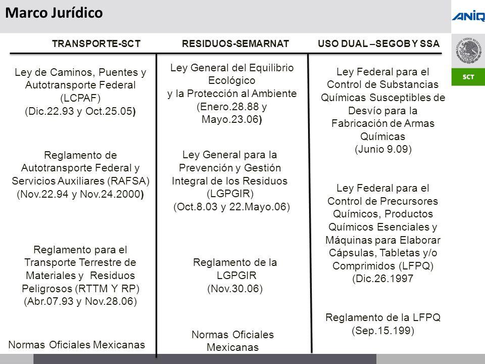 S UBSECRETARÍA DE T RANSPORTE TRANSPORTE-SCT RESIDUOS-SEMARNAT Normas Oficiales Mexicanas Ley General del Equilibrio Ecológico y la Protección al Ambiente (Enero.28.88 y Mayo.23.06) Ley General para la Prevención y Gestión Integral de los Residuos (LGPGIR) (Oct.8.03 y 22.Mayo.06) Reglamento de la LGPGIR (Nov.30.06) Reglamento de Autotransporte Federal y Servicios Auxiliares (RAFSA) (Nov.22.94 y Nov.24.2000) Ley de Caminos, Puentes y Autotransporte Federal (LCPAF) (Dic.22.93 y Oct.25.05) Normas Oficiales Mexicanas Reglamento para el Transporte Terrestre de Materiales y Residuos Peligrosos (RTTM Y RP) (Abr.07.93 y Nov.28.06) USO DUAL –SEGOB Y SSA Ley Federal para el Control de Substancias Químicas Susceptibles de Desvío para la Fabricación de Armas Químicas (Junio 9.09) Ley Federal para el Control de Precursores Químicos, Productos Químicos Esenciales y Máquinas para Elaborar Cápsulas, Tabletas y/o Comprimidos (LFPQ) (Dic.26.1997 Reglamento de la LFPQ (Sep.15.199) Marco Jurídico