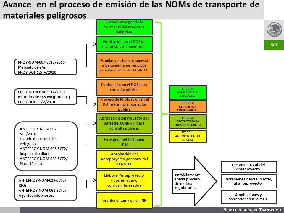 S UBSECRETARÍA DE T RANSPORTE Inscribir el tema en el PNN Elaborar Anteproyecto y consensuarlo con los interesados Aprobación del Anteproyecto por parte del CCNN-TT Aprobación del Proyecto por parte del CCNN-TT para consulta pública.