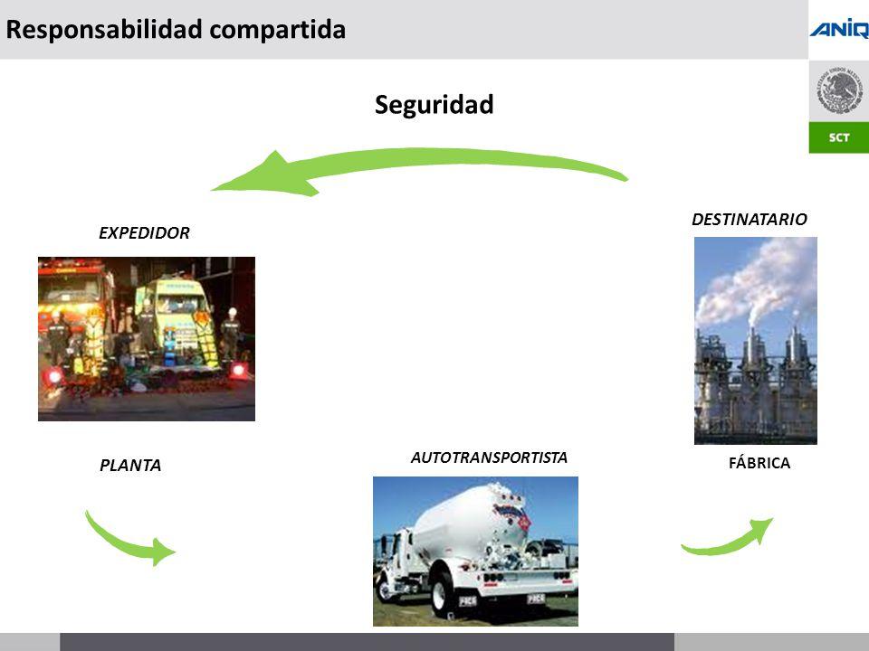 S UBSECRETARÍA DE T RANSPORTE Responsabilidad compartida Seguridad AUTOTRANSPORTISTA DESTINATARIO EXPEDIDOR FÁBRICA PLANTA