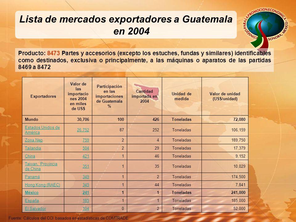 Lista de mercados exportadores a Guatemala en 2004 Producto: 8473 Partes y accesorios (excepto los estuches, fundas y similares) identificables como destinados, exclusiva o principalmente, a las máquinas o aparatos de las partidas 8469 a 8472 Fuente: Cálculos del CCI basados en estadísticas de COMTRADE Exportadores Valor de las importacio nes 2004 en miles de US$ Participación en las importaciones de Guatemala % Cantidad importada en 2004 Unidad de medida Valor de unidad (US$/unidad) Mundo30,706100426Toneladas72,080 Estados Unidos de América 26,75287252Toneladas106,159 Zona Nep75924Toneladas189,750 Tailandia504229Toneladas17,379 China421146Toneladas9,152 Taiwan, Provincia de China 351135Toneladas10,029 Panamá34912Toneladas174,500 Hong Kong (RAEC)345144Toneladas7,841 México24111Toneladas241,000 España18511Toneladas185,000 El Salvador10402Toneladas52,000