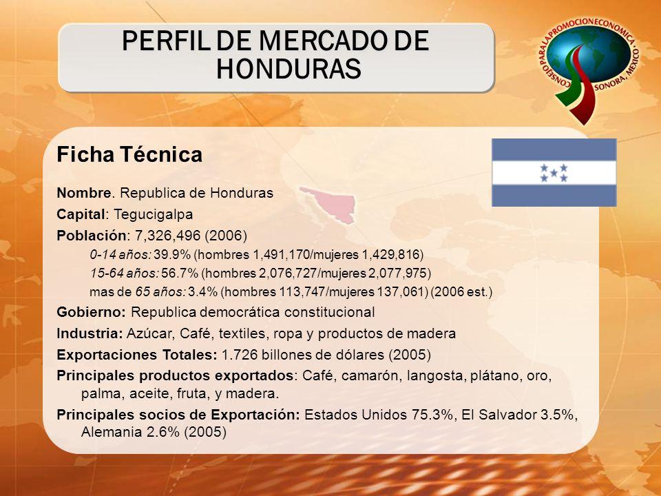 Ficha Técnica Nombre. Republica de Honduras Capital: Tegucigalpa Población: 7,326,496 (2006) 0-14 años: 39.9% (hombres 1,491,170/mujeres 1,429,816) 15