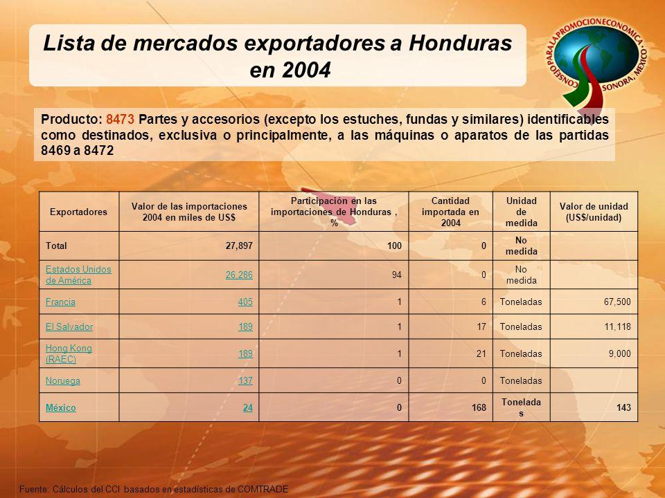 Lista de mercados exportadores a Honduras en 2004 Producto: 8473 Partes y accesorios (excepto los estuches, fundas y similares) identificables como destinados, exclusiva o principalmente, a las máquinas o aparatos de las partidas 8469 a 8472 Fuente: Cálculos del CCI basados en estadísticas de COMTRADE Exportadores Valor de las importaciones 2004 en miles de US$ Participación en las importaciones de Honduras, % Cantidad importada en 2004 Unidad de medida Valor de unidad (US$/unidad) Total27,8971000 No medida Estados Unidos de América 26,286940 No medida Francia40516Toneladas67,500 El Salvador189117Toneladas11,118 Hong Kong (RAEC) 189121Toneladas9,000 Noruega13700Toneladas México240168 Tonelada s 143