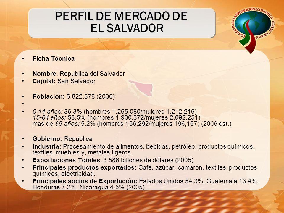 PERFIL DE MERCADO DE EL SALVADOR Ficha Técnica Nombre. Republica del Salvador Capital: San Salvador Población: 6,822,378 (2006) 0-14 años: 36.3% (homb