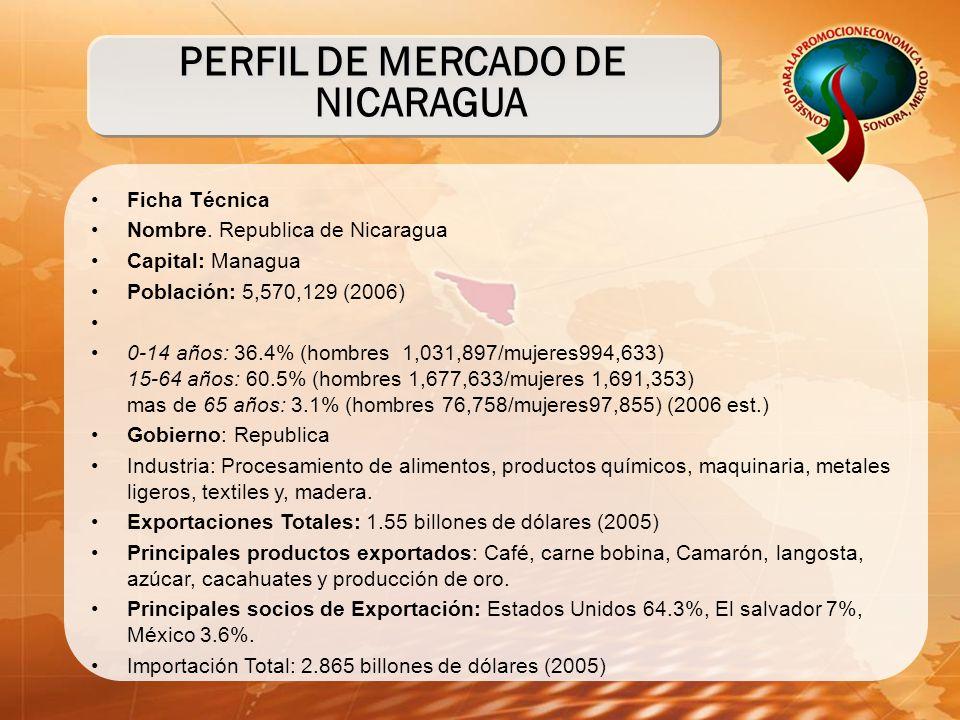 PERFIL DE MERCADO DE NICARAGUA Ficha Técnica Nombre. Republica de Nicaragua Capital: Managua Población: 5,570,129 (2006) 0-14 años: 36.4% (hombres 1,0