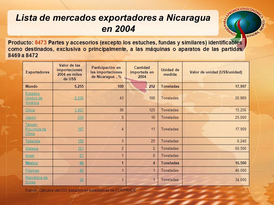 Lista de mercados exportadores a Nicaragua en 2004 Producto: 8473 Partes y accesorios (excepto los estuches, fundas y similares) identificables como destinados, exclusiva o principalmente, a las máquinas o aparatos de las partidas 8469 a 8472 Exportadores Valor de las importaciones 2004 en miles de US$ Participación en las importaciones de Nicaragua, % Cantidad importada en 2004 Unidad de medida Valor de unidad (US$/unidad) Mundo5,255100292Toneladas17,997 Estados Unidos de América 2,25643108Toneladas20,889 China1,90736125Toneladas15,256 Japón250510Toneladas25,000 Taiwan, Provincia de China 197411Toneladas17,909 Tailandia156325Toneladas6,240 Malasia12122Toneladas60,500 Israel6710Toneladas México6614Toneladas16,500 Filipinas4011Toneladas40,000 República de Corea 3411Toneladas34,000 Fuente: Cálculos del CCI basados en estadísticas de COMTRADE