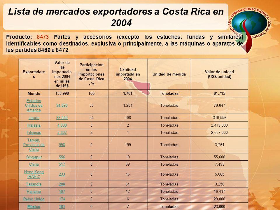 Lista de mercados exportadores a Costa Rica en 2004 Producto: 8473 Partes y accesorios (excepto los estuches, fundas y similares) identificables como destinados, exclusiva o principalmente, a las máquinas o aparatos de las partidas 8469 a 8472 Exportadore s Valor de las importacio nes 2004 en miles de US$ Participación en las importaciones de Costa Rica, % Cantidad importada en 2004 Unidad de medida Valor de unidad (US$/unidad) Mundo138,9981001,701Toneladas81,715 Estados Unidos de América 94,695681,201Toneladas78,847 Japón33,54024108Toneladas310,556 Malasia4,83832Toneladas2,419,000 Filipinas2,60721Toneladas2,607,000 Taiwan, Provincia de China 5980159Toneladas3,761 Singapur556010Toneladas55,600 China517069Toneladas7,493 Hong Kong (RAEC) 233046Toneladas5,065 Tailandia208064Toneladas3,250 Panamá197012Toneladas16,417 Reino Unido17406Toneladas29,000 México16107Toneladas23,000