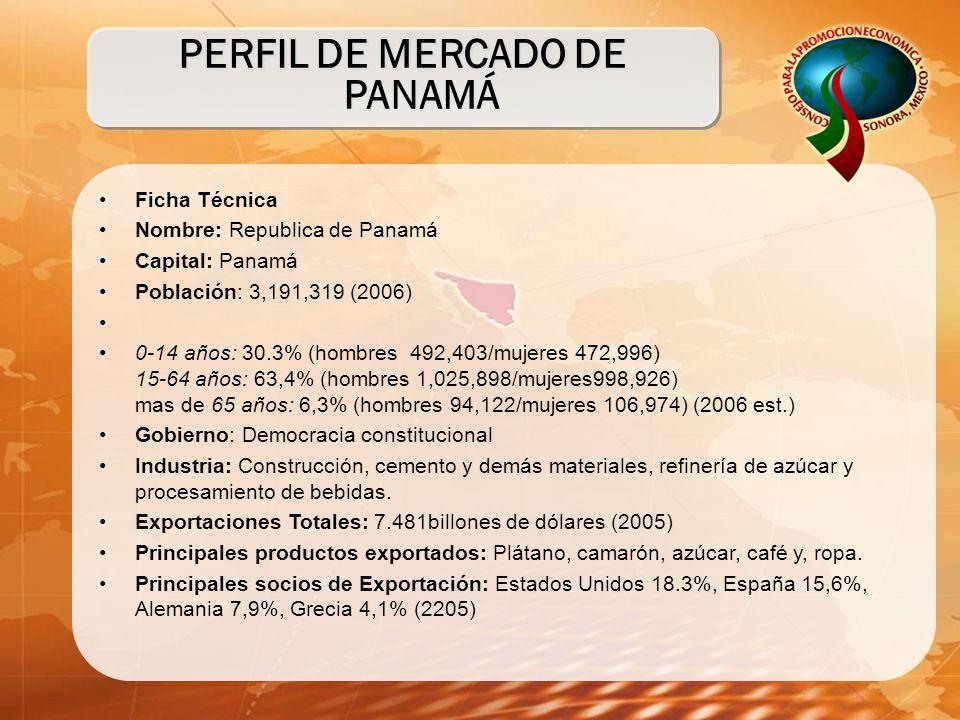 PERFIL DE MERCADO DE PANAMÁ Ficha Técnica Nombre: Republica de Panamá Capital: Panamá Población: 3,191,319 (2006) 0-14 años: 30.3% (hombres 492,403/mujeres 472,996) 15-64 años: 63,4% (hombres 1,025,898/mujeres998,926) mas de 65 años: 6,3% (hombres 94,122/mujeres 106,974) (2006 est.) Gobierno: Democracia constitucional Industria: Construcción, cemento y demás materiales, refinería de azúcar y procesamiento de bebidas.