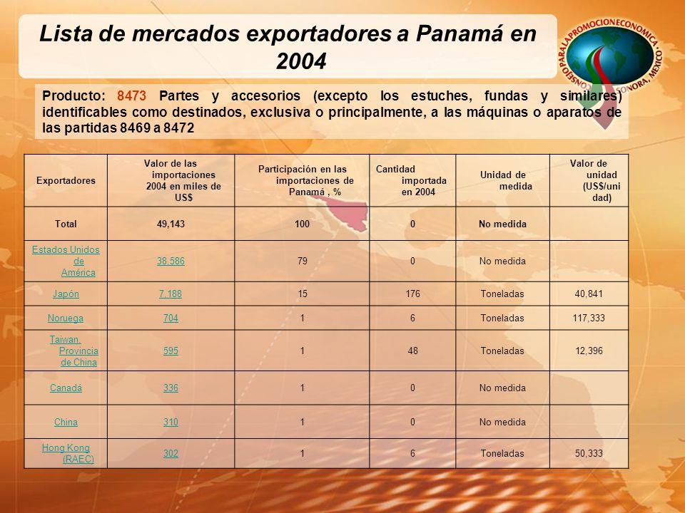 Lista de mercados exportadores a Panamá en 2004 Producto: 8473 Partes y accesorios (excepto los estuches, fundas y similares) identificables como destinados, exclusiva o principalmente, a las máquinas o aparatos de las partidas 8469 a 8472 Exportadores Valor de las importaciones 2004 en miles de US$ Participación en las importaciones de Panamá, % Cantidad importada en 2004 Unidad de medida Valor de unidad (US$/uni dad) Total49,1431000No medida Estados Unidos de América 38,586790No medida Japón7,18815176Toneladas40,841 Noruega70416Toneladas117,333 Taiwan, Provincia de China 595148Toneladas12,396 Canadá33610No medida China31010No medida Hong Kong (RAEC) 30216Toneladas50,333