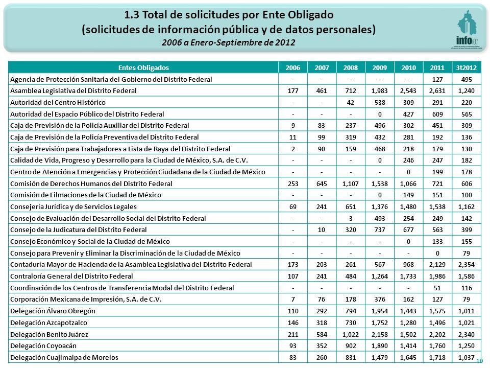 1.3 Total de solicitudes por Ente Obligado (solicitudes de información pública y de datos personales) 2006 a Enero-Septiembre de 2012 10 Entes Obligad