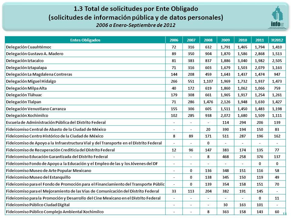 1.3 Total de solicitudes por Ente Obligado (solicitudes de información pública y de datos personales) 2006 a Enero-Septiembre de 2012 11 Entes Obligados2006200720082009201020113t2012 Delegación Cuauhtémoc723166321,7911,4651,7941,410 Delegación Gustavo A.