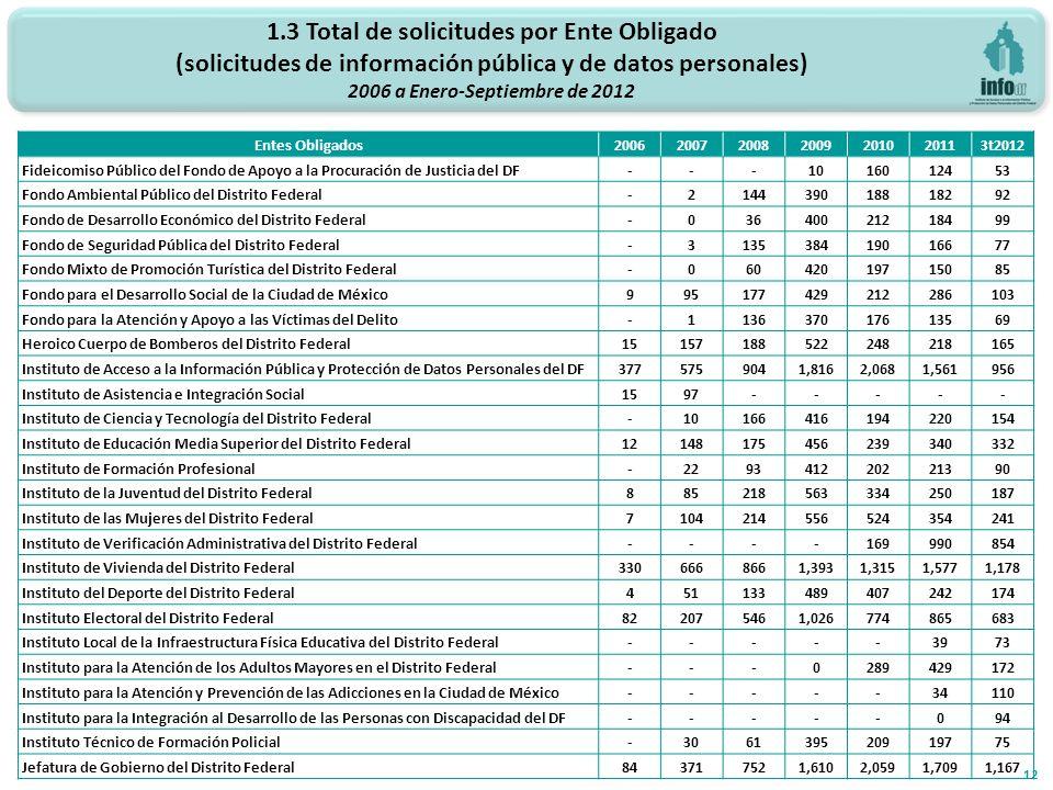 1.3 Total de solicitudes por Ente Obligado (solicitudes de información pública y de datos personales) 2006 a Enero-Septiembre de 2012 12 Entes Obligad