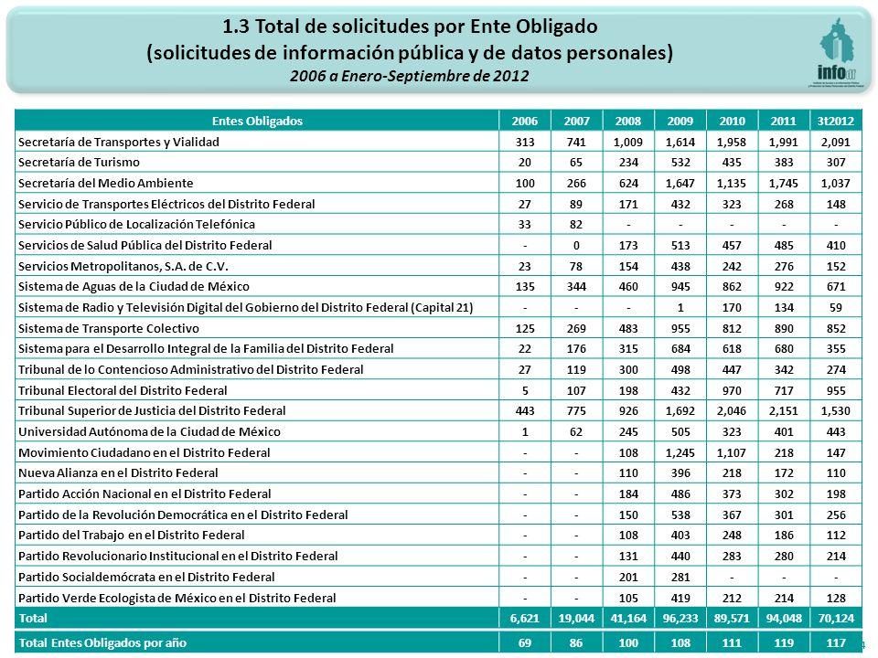 1.3 Total de solicitudes por Ente Obligado (solicitudes de información pública y de datos personales) 2006 a Enero-Septiembre de 2012 14 Entes Obligad