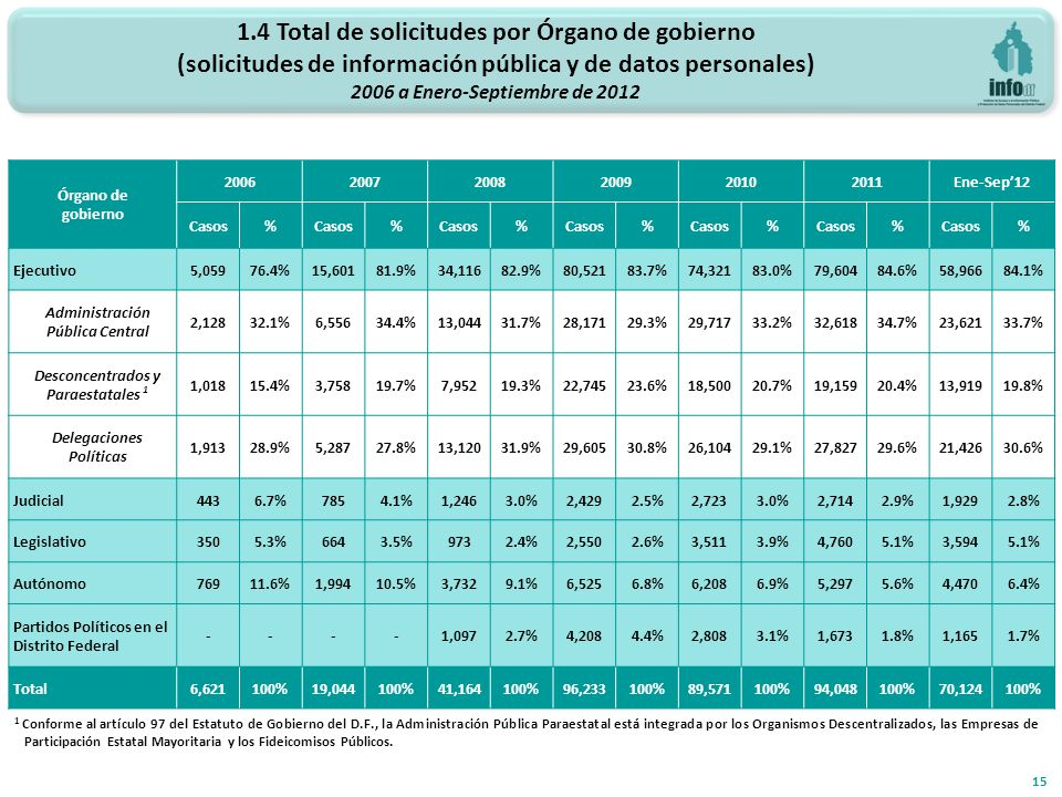 1.4 Total de solicitudes por Órgano de gobierno (solicitudes de información pública y de datos personales) 2006 a Enero-Septiembre de 2012 15 Órgano de gobierno 200620072008200920102011Ene-Sep12 Casos% % % % % % % Ejecutivo 5,05976.4%15,60181.9%34,11682.9%80,52183.7%74,32183.0%79,60484.6%58,96684.1% Administración Pública Central 2,12832.1%6,55634.4%13,04431.7%28,17129.3%29,71733.2%32,61834.7%23,62133.7% Desconcentrados y Paraestatales 1 1,01815.4%3,75819.7%7,95219.3%22,74523.6%18,50020.7%19,15920.4%13,91919.8% Delegaciones Políticas 1,91328.9%5,28727.8%13,12031.9%29,60530.8%26,10429.1%27,82729.6%21,42630.6% Judicial 4436.7%7854.1%1,2463.0%2,4292.5%2,7233.0%2,7142.9%1,9292.8% Legislativo 3505.3%6643.5%9732.4%2,5502.6%3,5113.9%4,7605.1%3,5945.1% Autónomo 76911.6%1,99410.5%3,7329.1%6,5256.8%6,2086.9%5,2975.6%4,4706.4% Partidos Políticos en el Distrito Federal ----1,0972.7%4,2084.4%2,8083.1%1,6731.8%1,1651.7% Total 6,621100%19,044100%41,164100%96,233100%89,571100%94,048100%70,124100% 1 Conforme al artículo 97 del Estatuto de Gobierno del D.F., la Administración Pública Paraestatal está integrada por los Organismos Descentralizados, las Empresas de Participación Estatal Mayoritaria y los Fideicomisos Públicos.