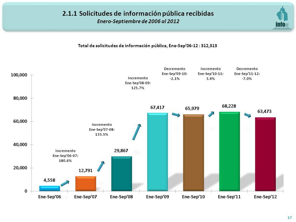 2.1.1 Solicitudes de información pública recibidas Enero-Septiembre de 2006 al 2012 17 Total de solicitudes de información pública, Ene-Sep06-12 : 312