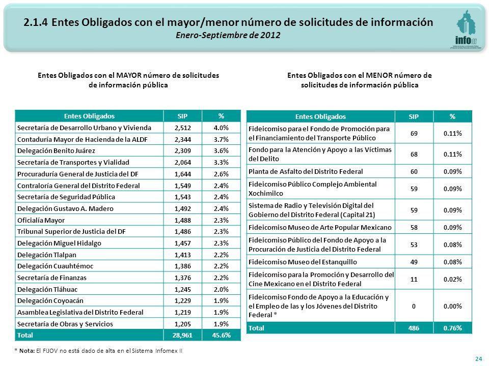 2.1.4 Entes Obligados con el mayor/menor número de solicitudes de información Enero-Septiembre de 2012 Entes Obligados con el MAYOR número de solicitudes de información pública Entes Obligados con el MENOR número de solicitudes de información pública 24 Entes ObligadosSIP% Secretaría de Desarrollo Urbano y Vivienda2,5124.0% Contaduría Mayor de Hacienda de la ALDF2,3443.7% Delegación Benito Juárez2,3093.6% Secretaría de Transportes y Vialidad2,0643.3% Procuraduría General de Justicia del DF1,6442.6% Contraloría General del Distrito Federal1,5492.4% Secretaría de Seguridad Pública1,5432.4% Delegación Gustavo A.